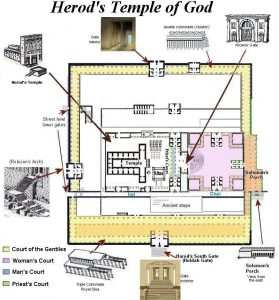 A map illustrating where each of the Second Temple's courts were located.